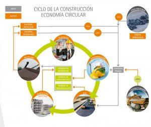 Diagrama Economía circular en explotaciones de áridos